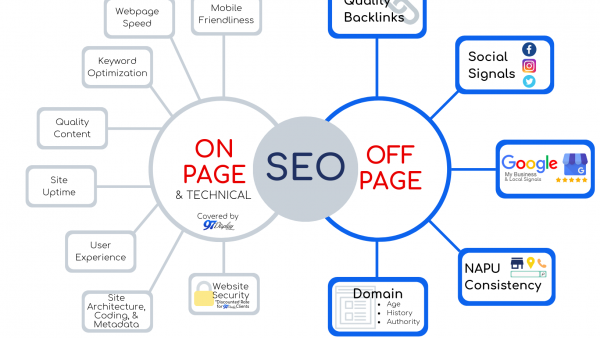 7 Simple Ways To Boost Your SEO